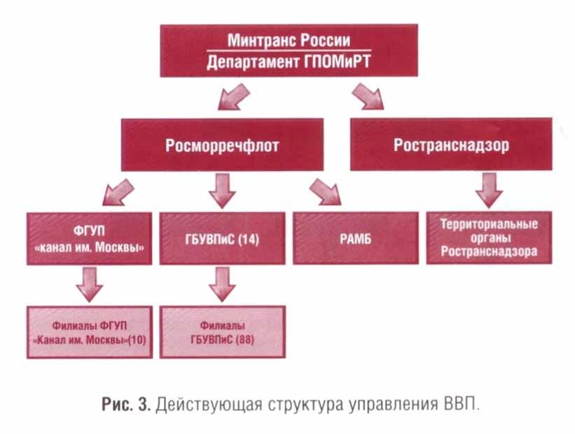 314 «О системе и структуре