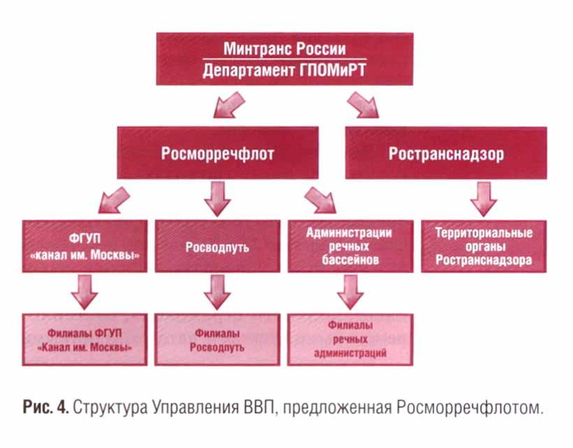 реформирование структуры